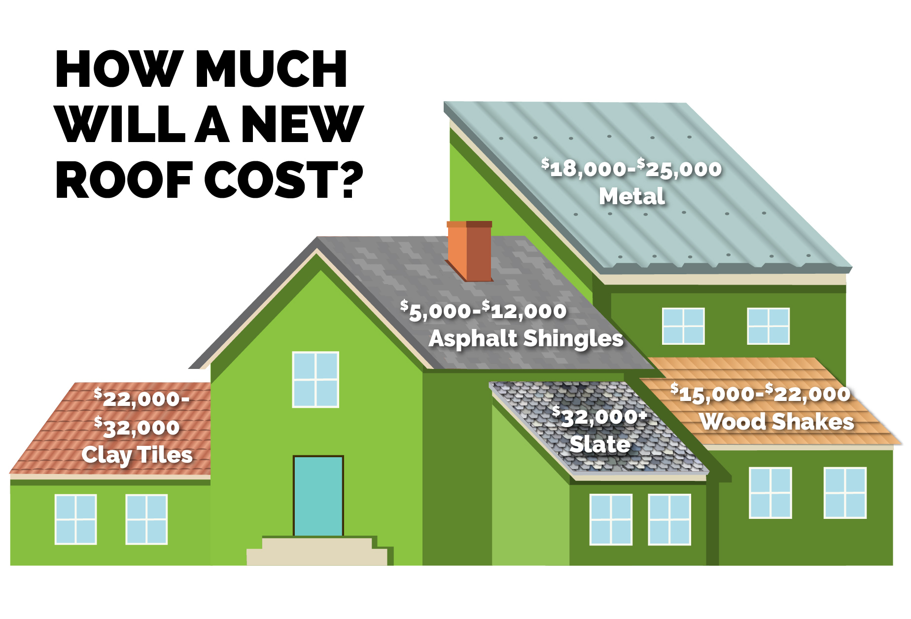 Is It Time to Replace Your Roof? | Renew Financial
