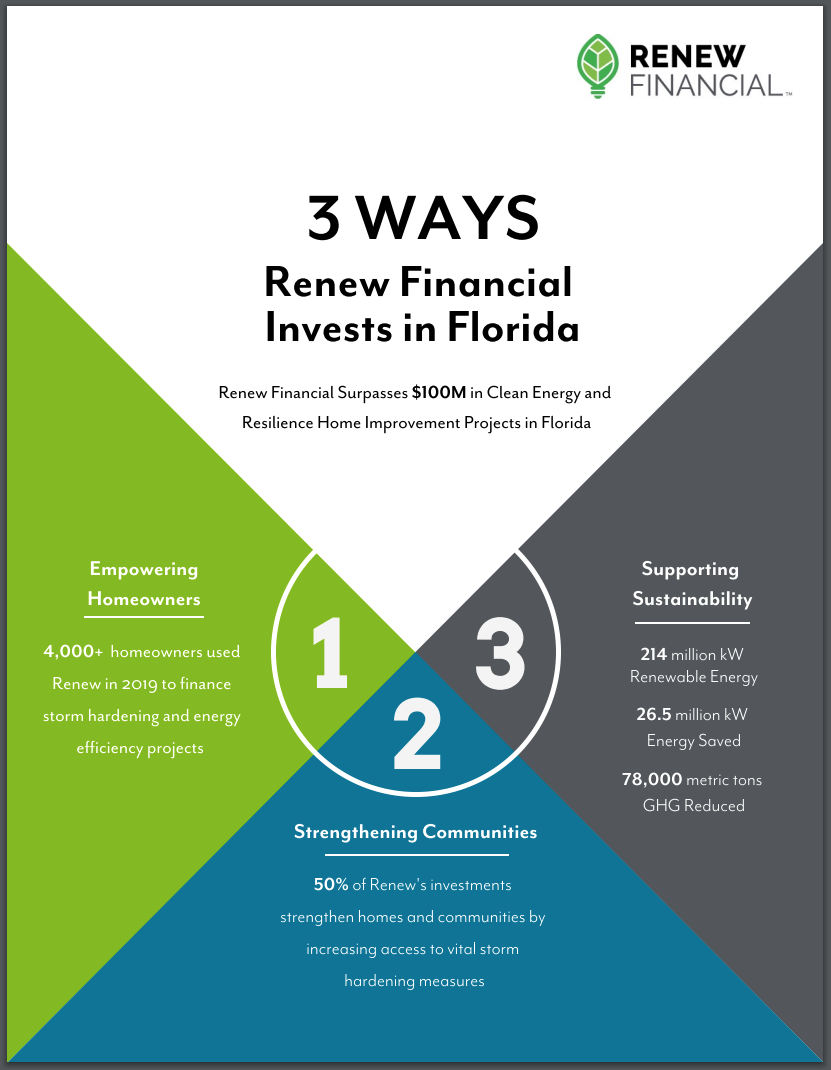 Renew Financial Invests in Florida