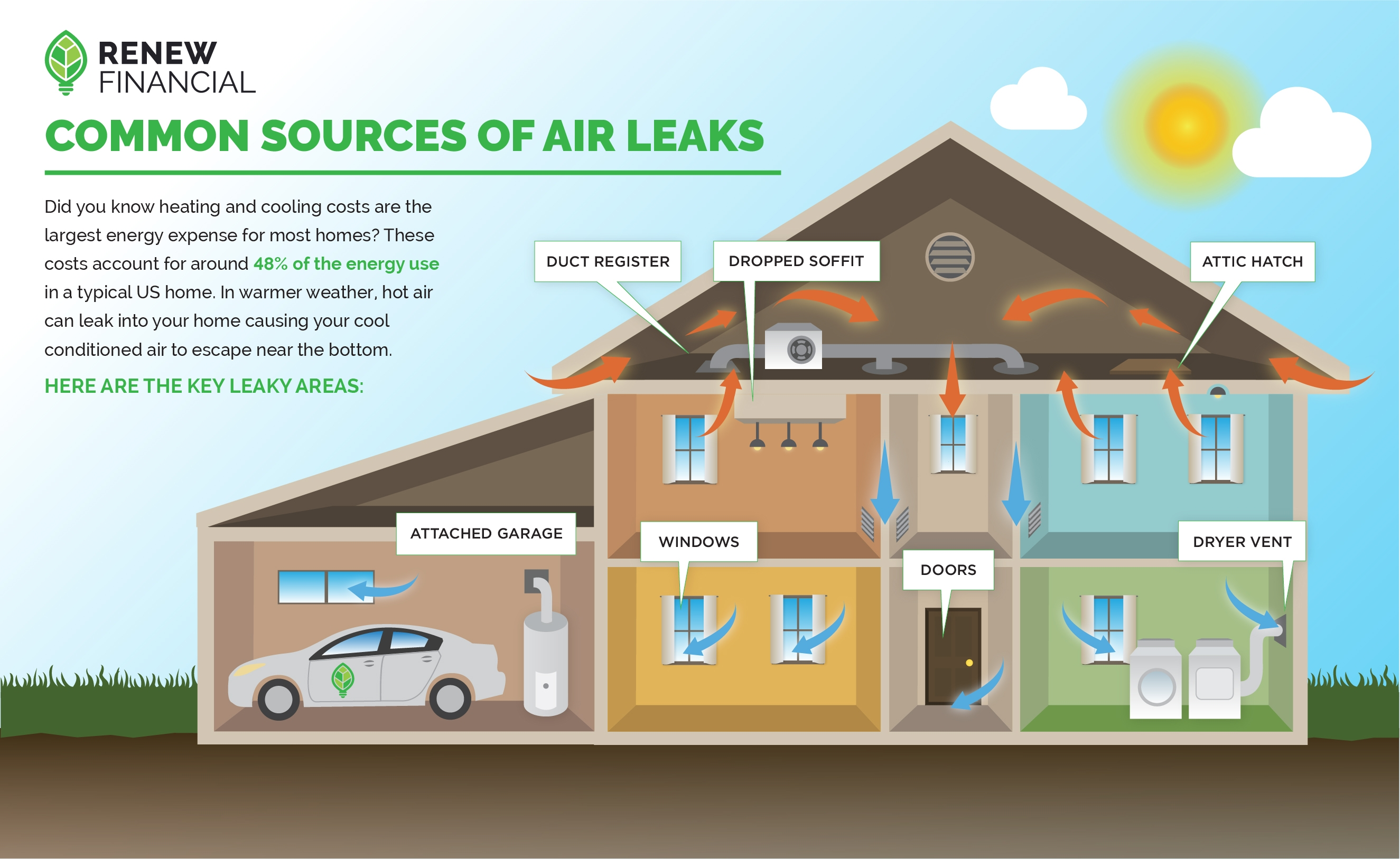 Air leaks within the home infographic