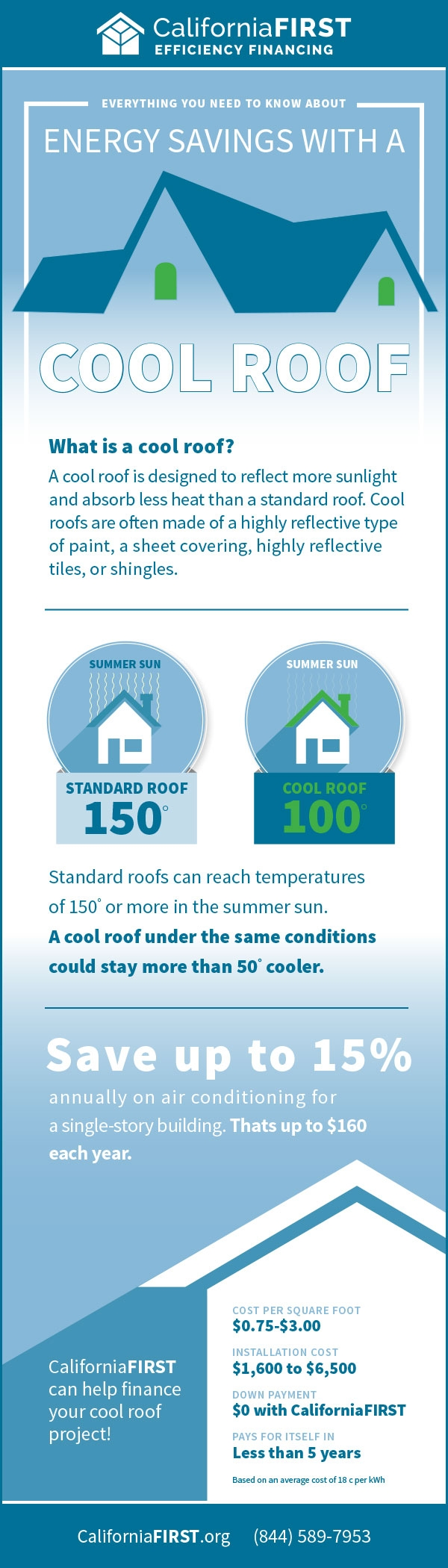 CaliforniaFIRST Cool Roof Infographic