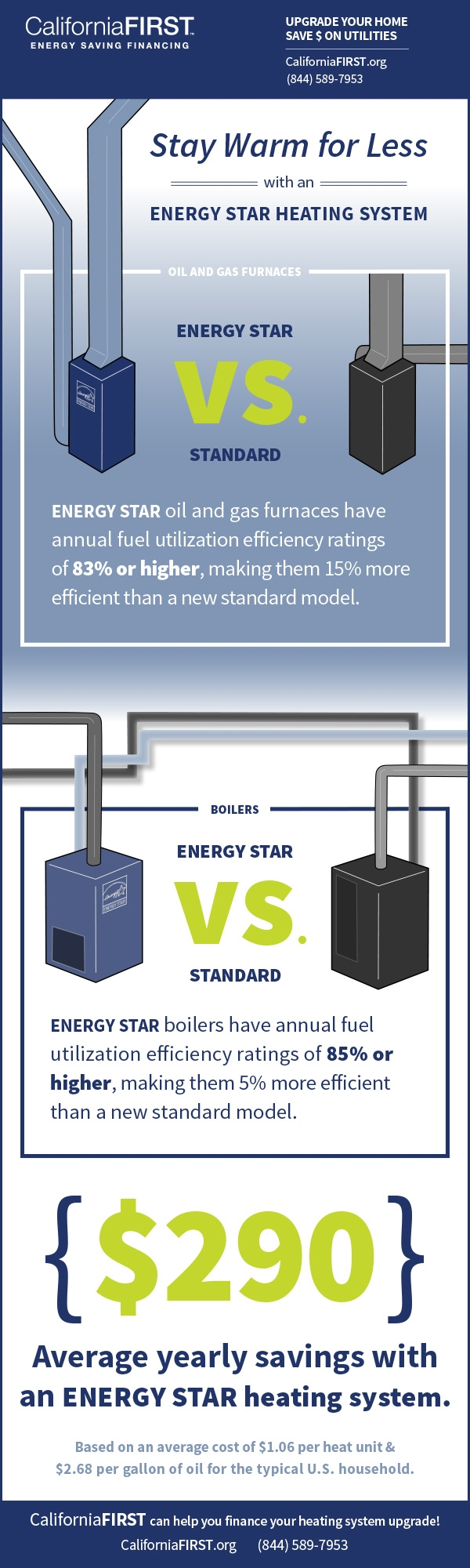 CaliforniaFIRST Energy Star