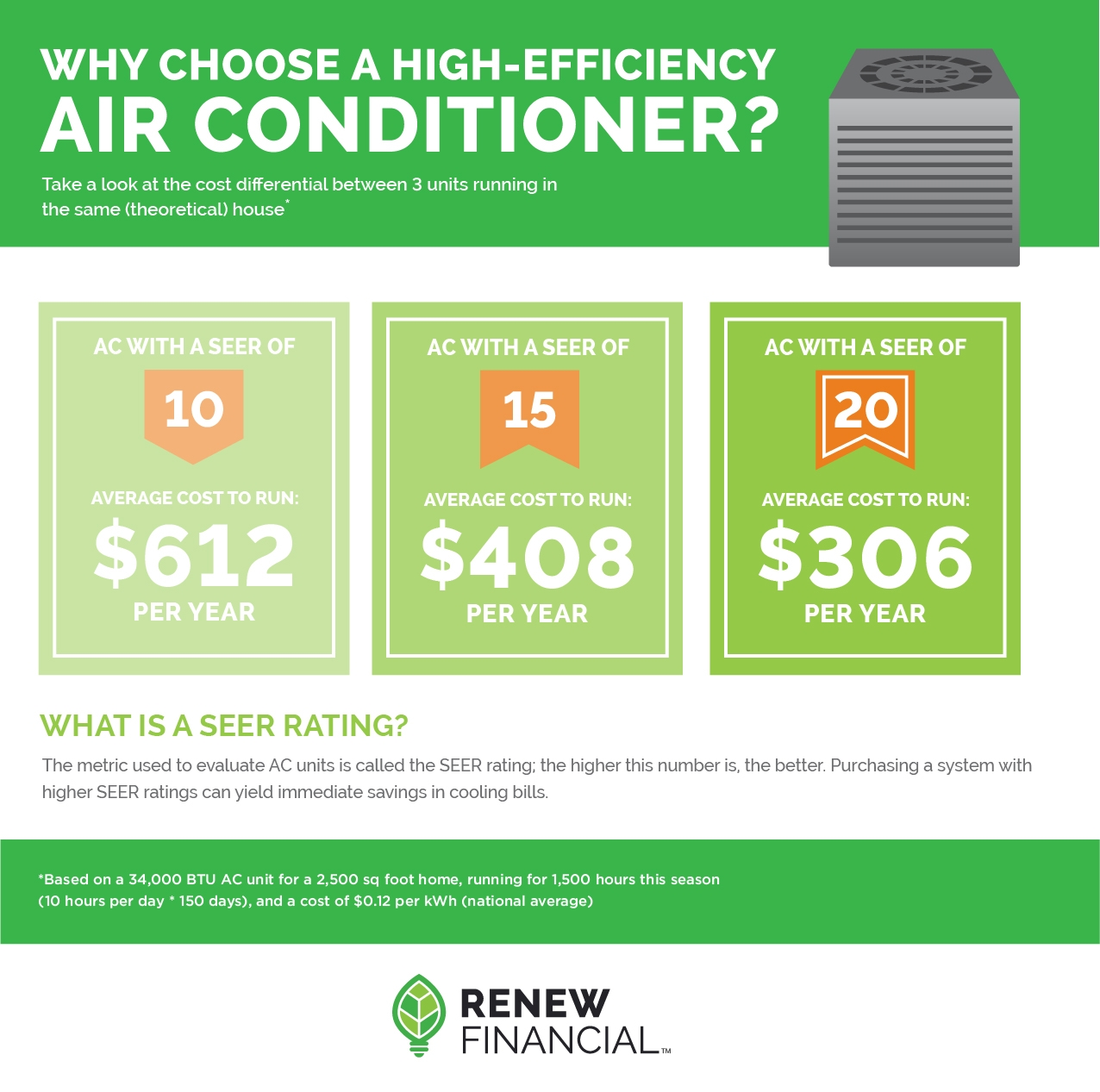 Finance a High Efficiency AC with Renew Financial!