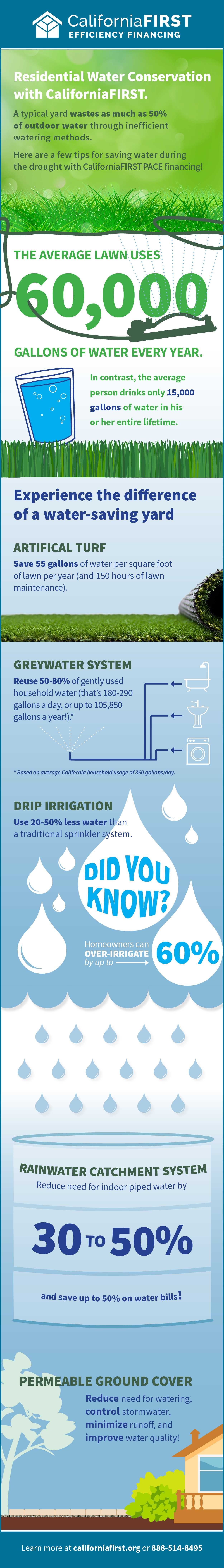 Residential Water Conservation Infographic CaliforniaFIRST